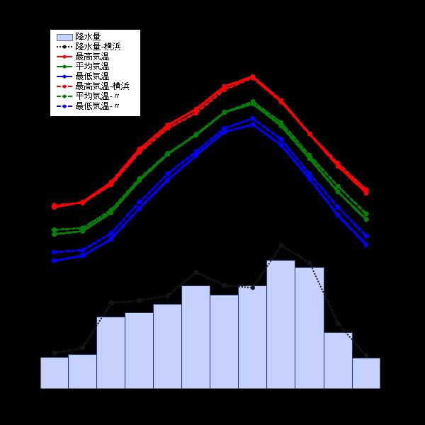 神奈川県降水量