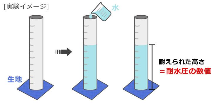 耐水圧の実験イメージ