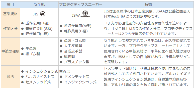JIS規格・JSAA規格の比較表